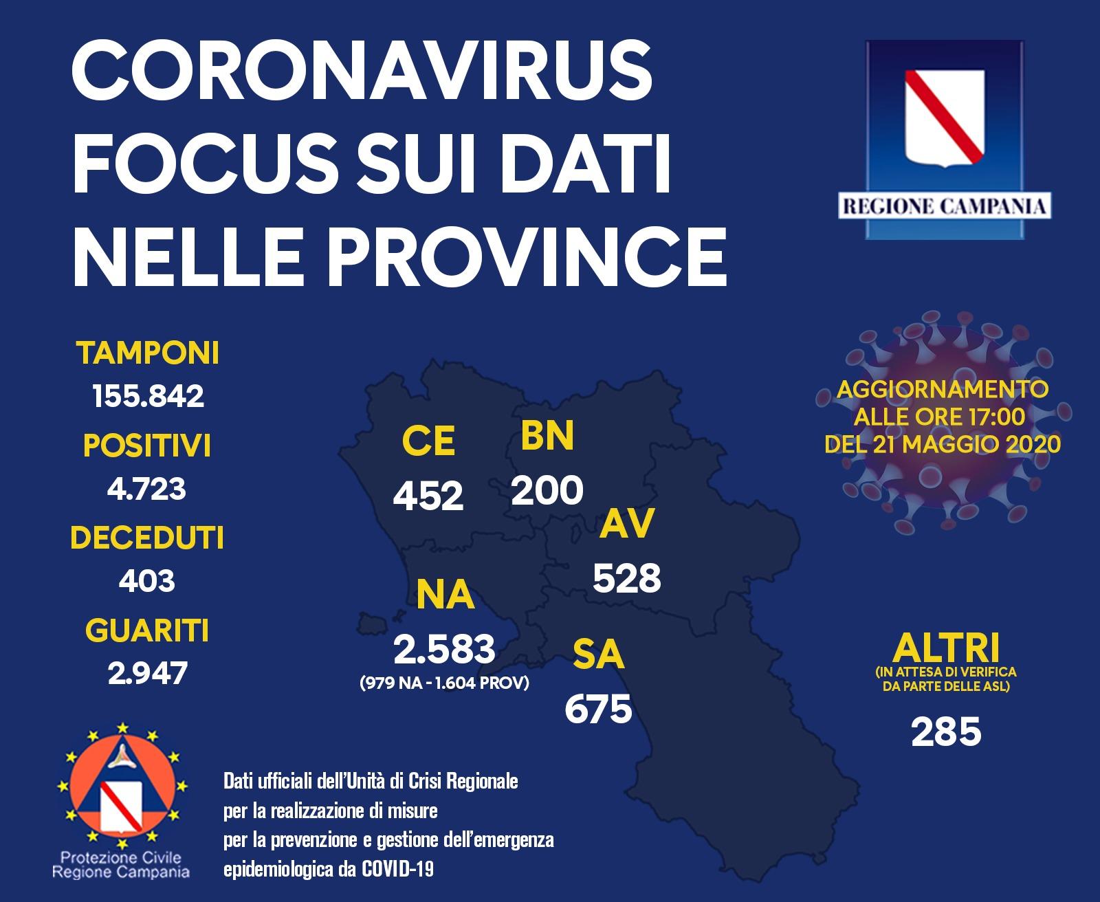 Coronavirus, zero contagi a Napoli città