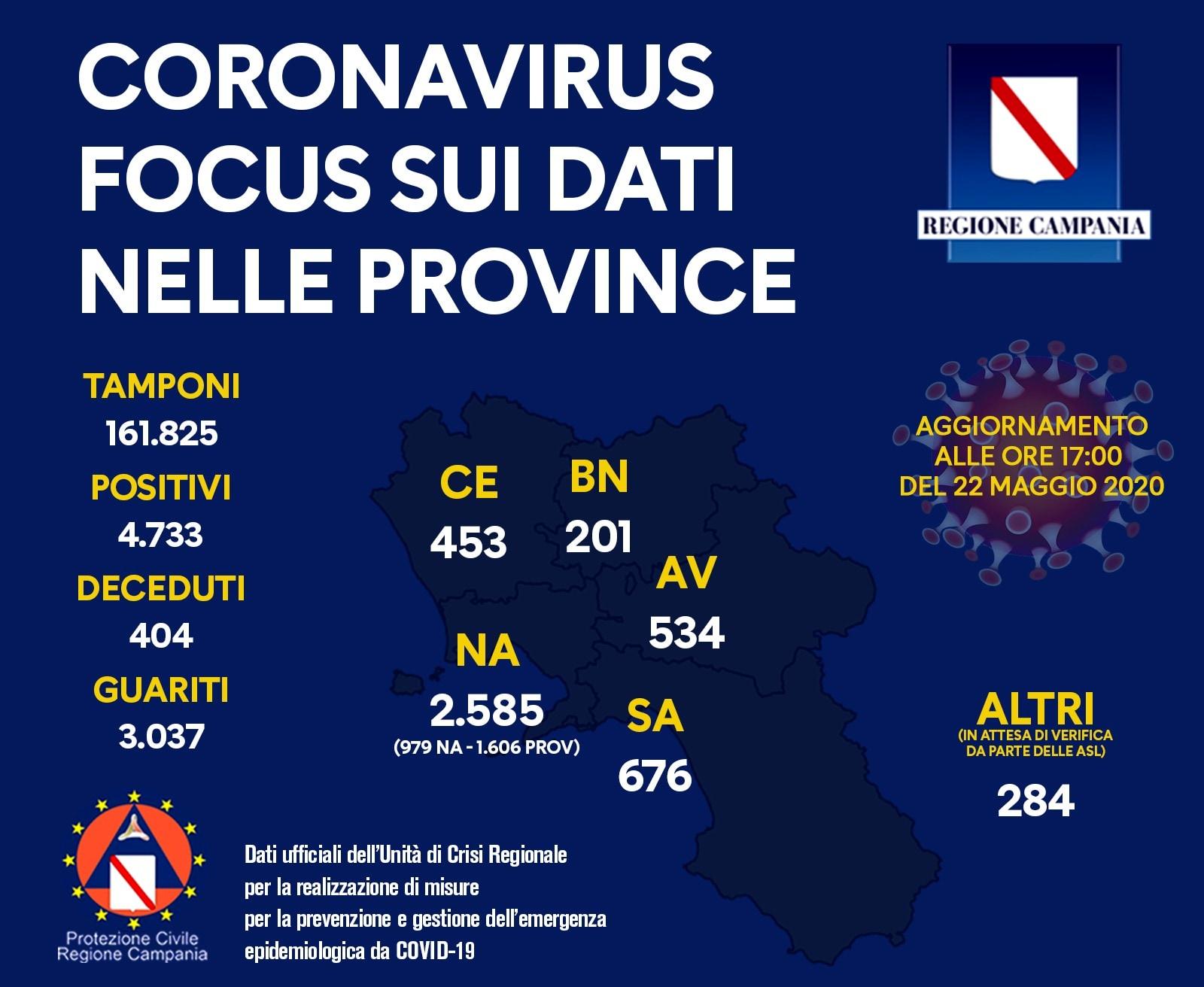 Coronavirus, i dati della Campania