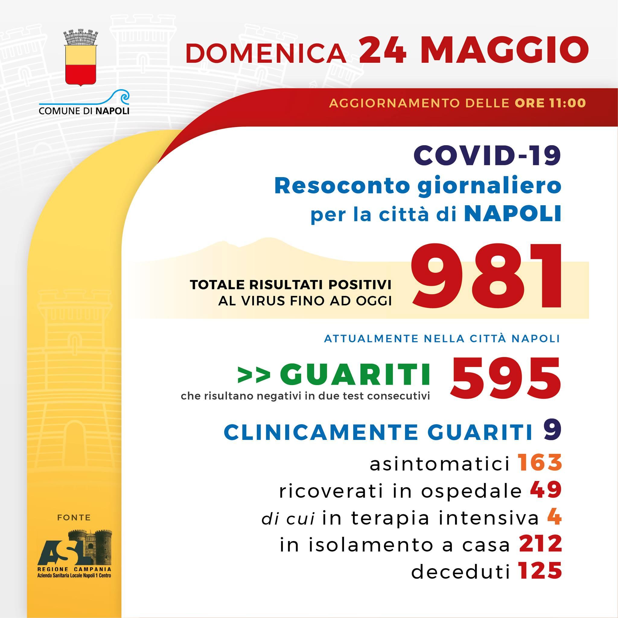 Coronavirus, dati aggiornati, 24 maggio, della città di Napoli