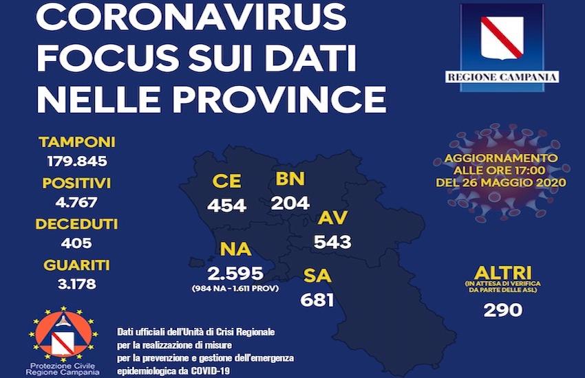 Coronavirus, i dati del 26 maggio in Campania