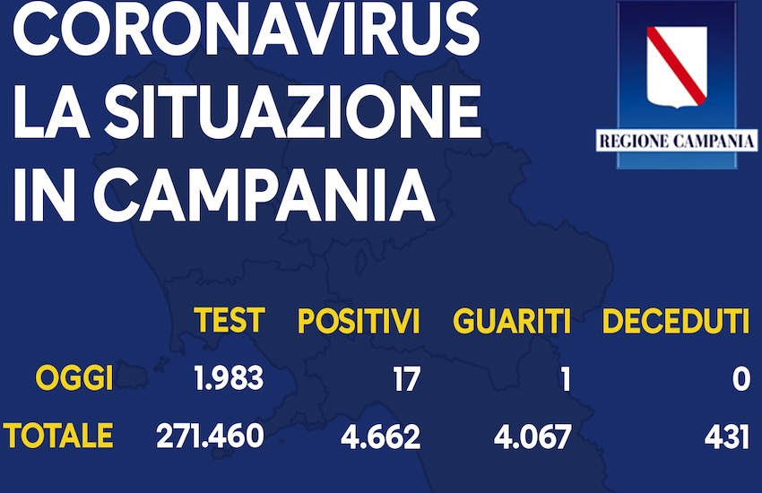 Coronavirus, oggi 17 positivi in Campania. Dati in rialzo