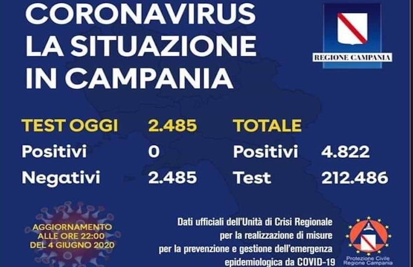 Campania, zero contagi: il numero perfetto
