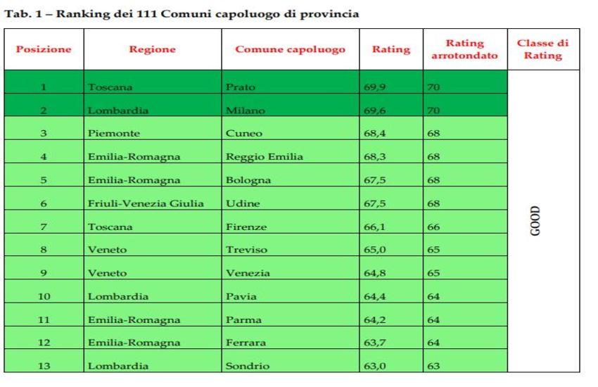 Rating Pubblico Fondazione Etica, Treviso all'8° posto in Italia