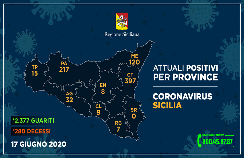 Sicilia quasi Covid free