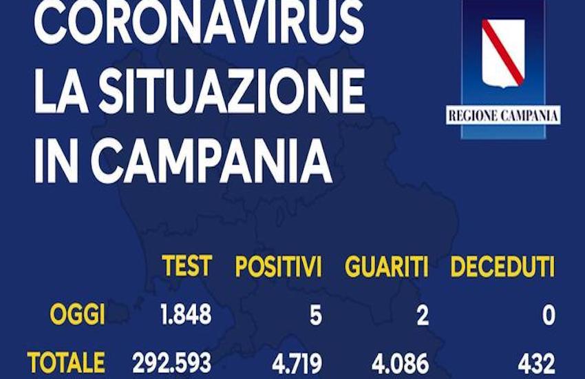 Covid19, cinque nuovi contagi in Campania nelle ultime 24 ore