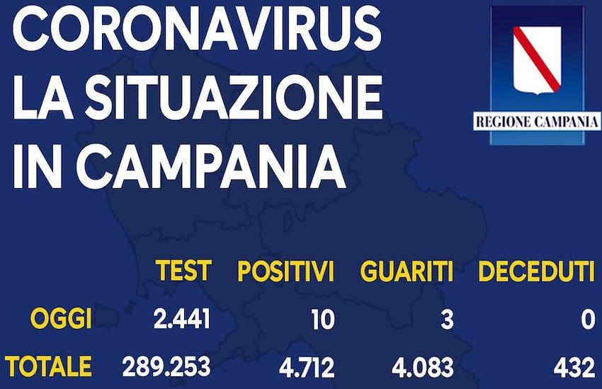 Coronavirus, dieci positivi nelle ultime 24 ore