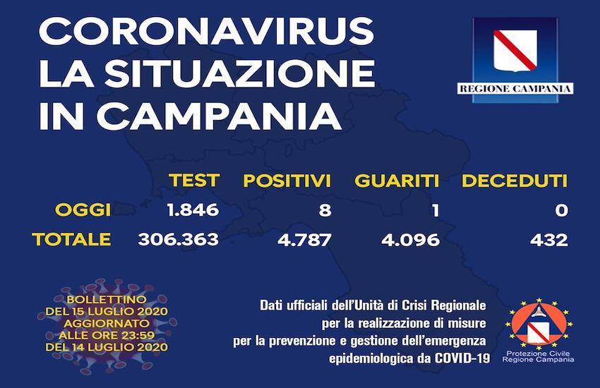 Campania 15 luglio