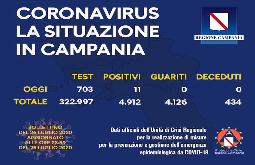 coronavirus, 26 luglio