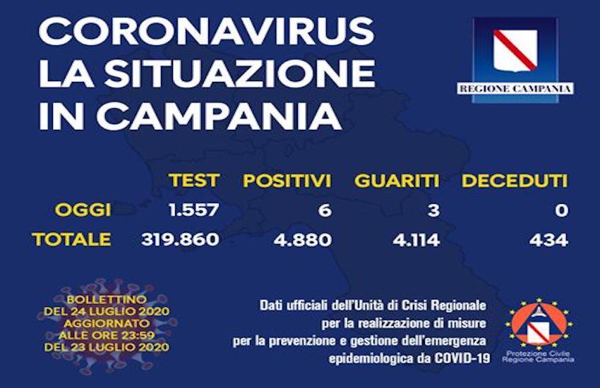 Covid19, in calo i nuovi casi positivi in Campania: 6 nelle ultime 24 ore