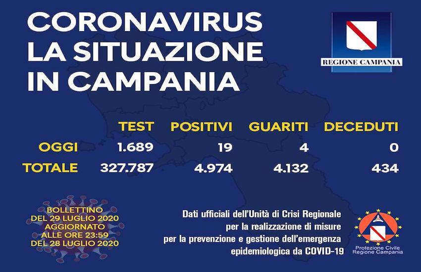 Coronavirus, 19 nuovi casi. A Cicciano tornano obbligatorie le mascherine