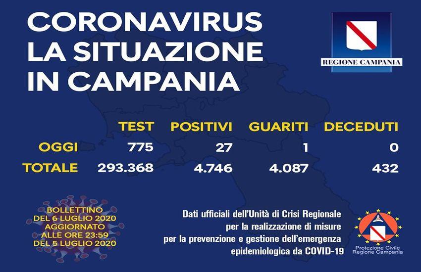 """Campania, risalgono i contagi. De Luca: """"In queste condizioni non arriveremo neanche a settembre""""."""