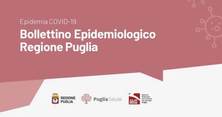 Covid in Puglia, 401 i nuovi positivi. L'indice si attesta attorno al 10%