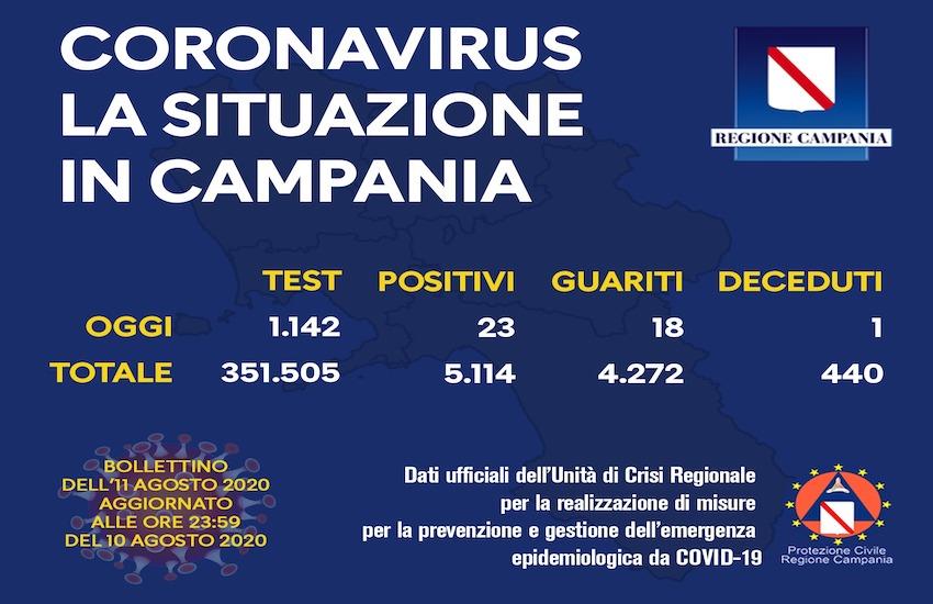 Covid19, 23 nuovi casi in Campania con poco più di 1100 tamponi eseguiti.