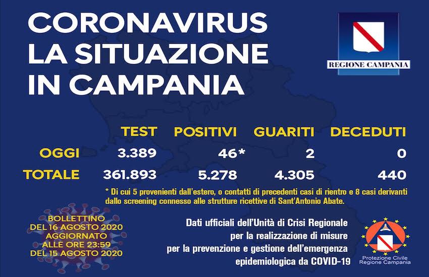 Covid19, risalgono i nuovi casi in Campania: 46 nelle ultime 24 ore con ben 3.389 tamponi eseguiti