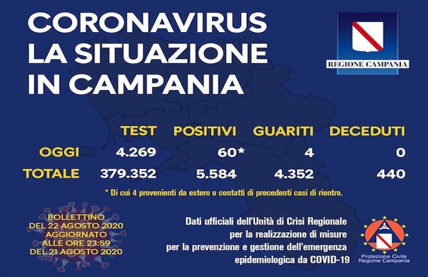Campania, altri 60 nuovi casi nelle ultime 24 ore ma con 4269 tamponi eseguiti