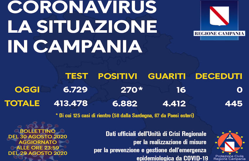Coronavirus, oggi un altro picco di nuovi casi: 270. Nuovi timori anche per la riapertura delle scuole