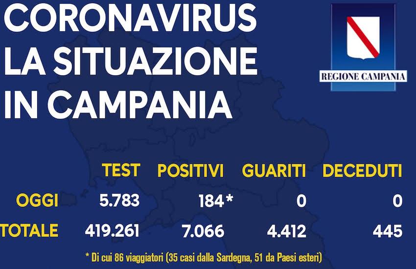 Campania Covid 31 agosto