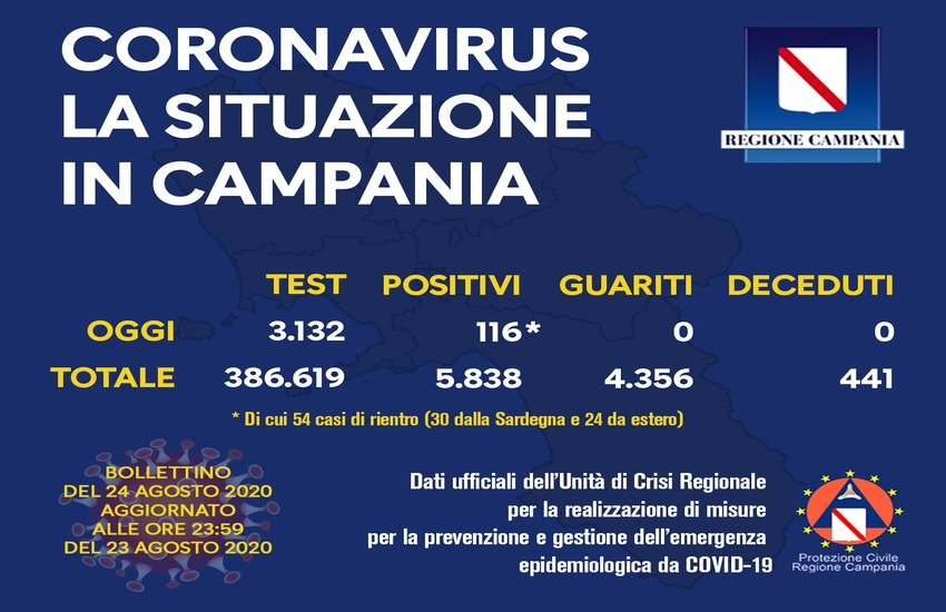 Bollettino del 24 agosto sul Covid-19 in Campania, numeri preoccupanti: 116 i positivi