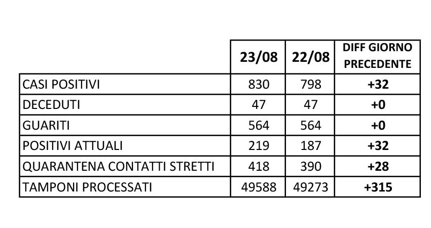 Tamponi positivi in provincia di Caserta