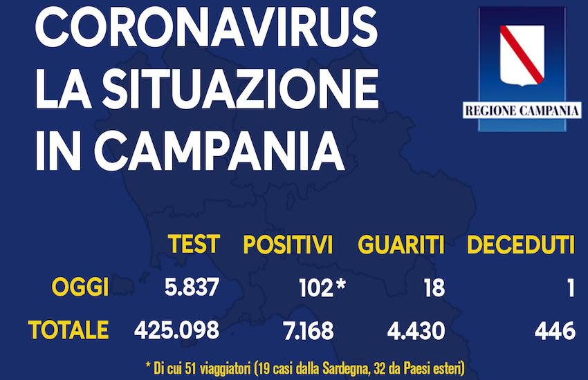 Covid 19, il bollettino in Campania: 102 casi nelle ultime 24 ore. Dato in netto calo