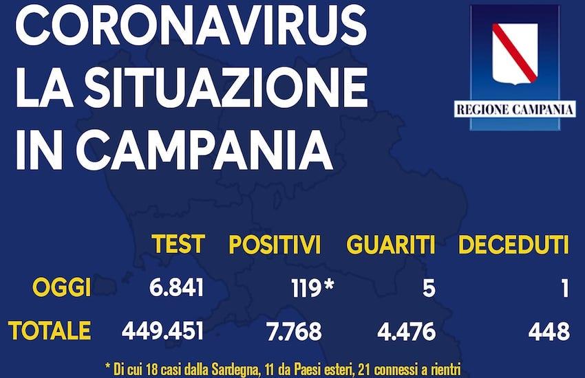 Covid 19, sono 119 i nuovi casi in Campania con 6841 tamponi