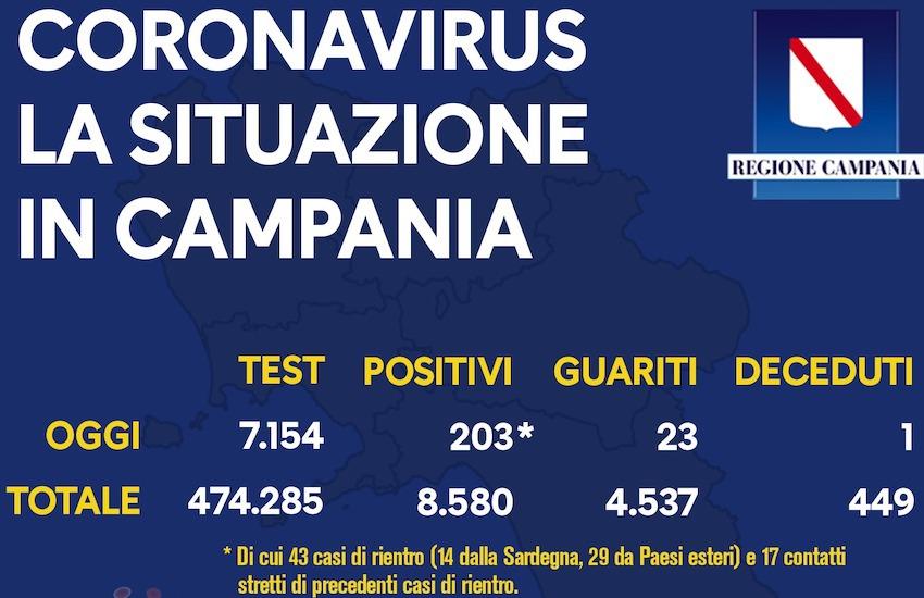 Covid, dati sempre alti in Campania: 203 nuovi positivi