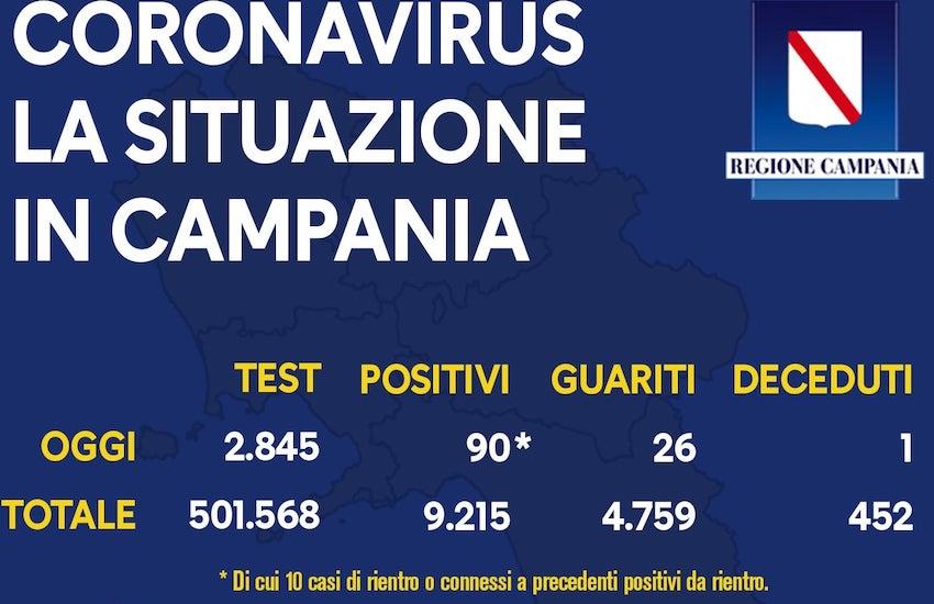 Coronavirus, in calo in Campania i nuovi casi, con minori tamponi