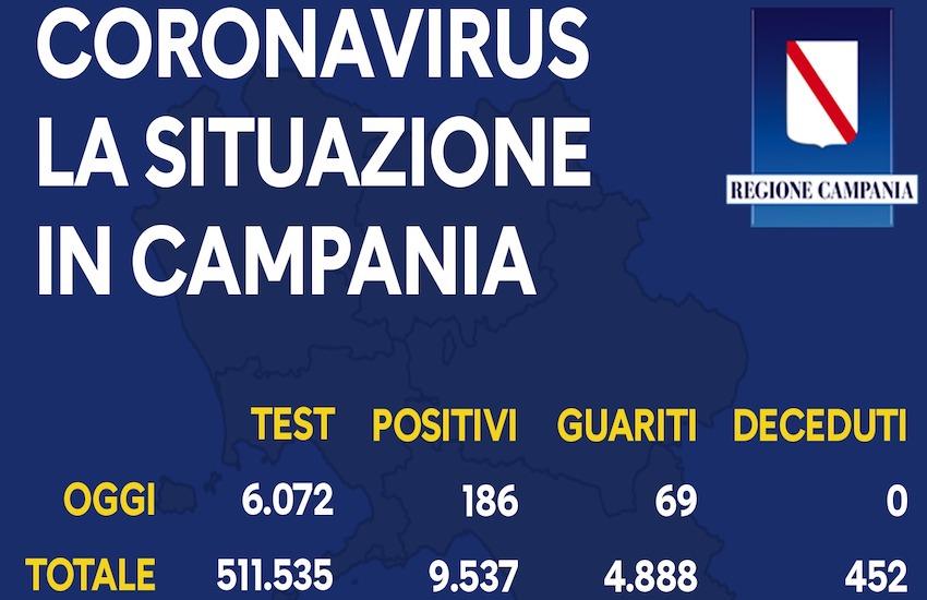 Campania, nuova impennata di positivi: 186 nelle ultime 24 ore