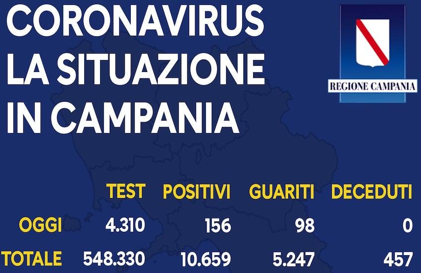 Covid, in Campania meno tamponi e calo anche dei nuovi casi: 156