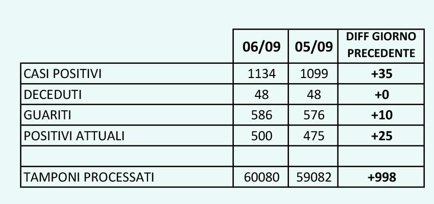 Positivi in provincia di Caserta
