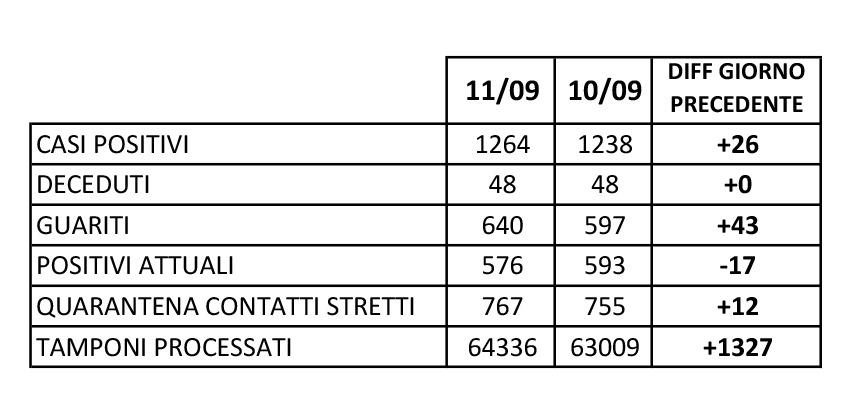 guariti in provincia di Caserta