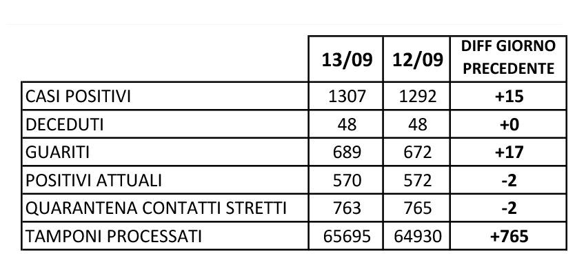 Report dell'Asl di Caserta