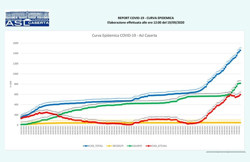 Ancora positivi a Caserta mentre i guariti sono solo 3. 925 i tamponi processati