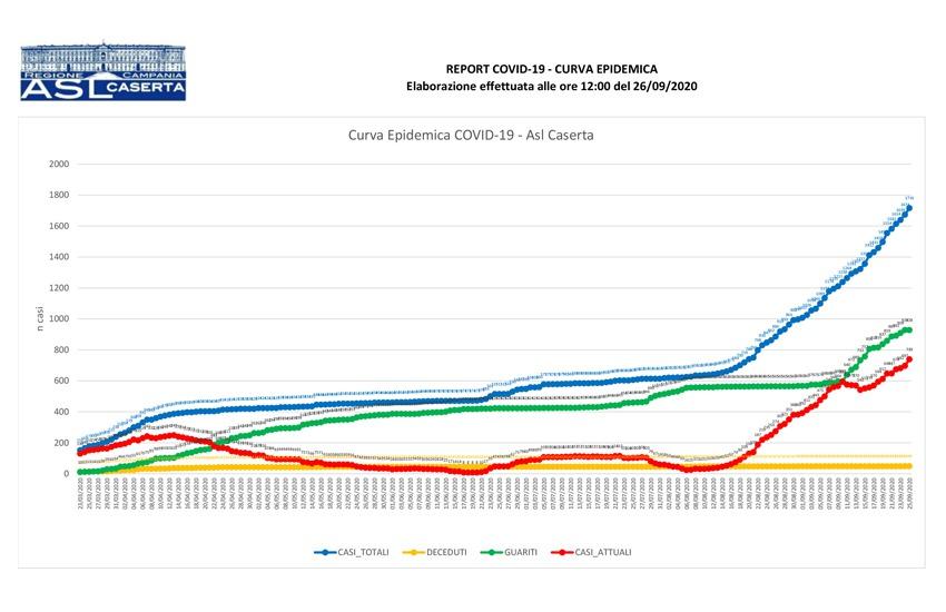 Comuni: curva epidemiologica