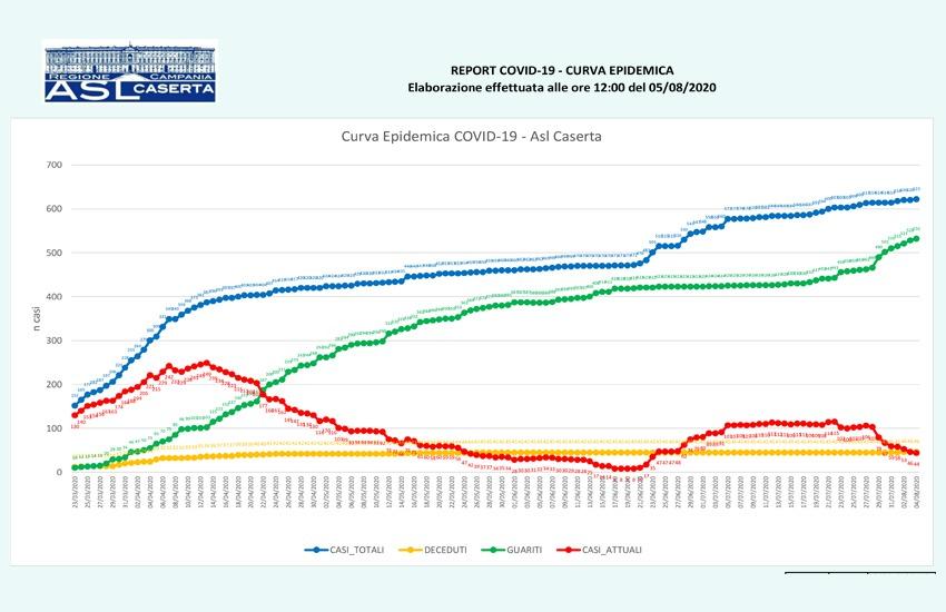 La provincia di Caserta oggi segna +12 contagi portando il totale a 443