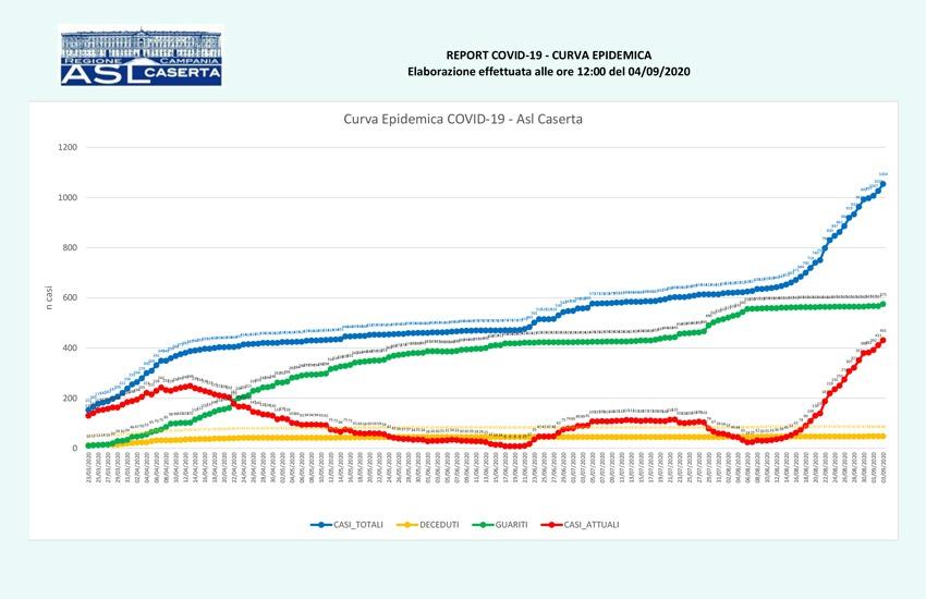 431 i positivi totali in provincia di Caserta. Il report dell'Asl per Comune