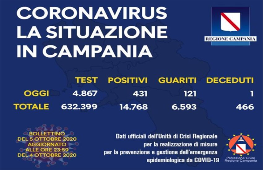 Coronavirus in Campania, la situazione non migliora. Oltre 400 positivi