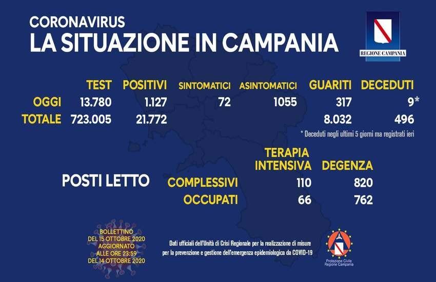 Bollettino Coronavirus in Campania, sfondato il muro dei 1.000 positivi