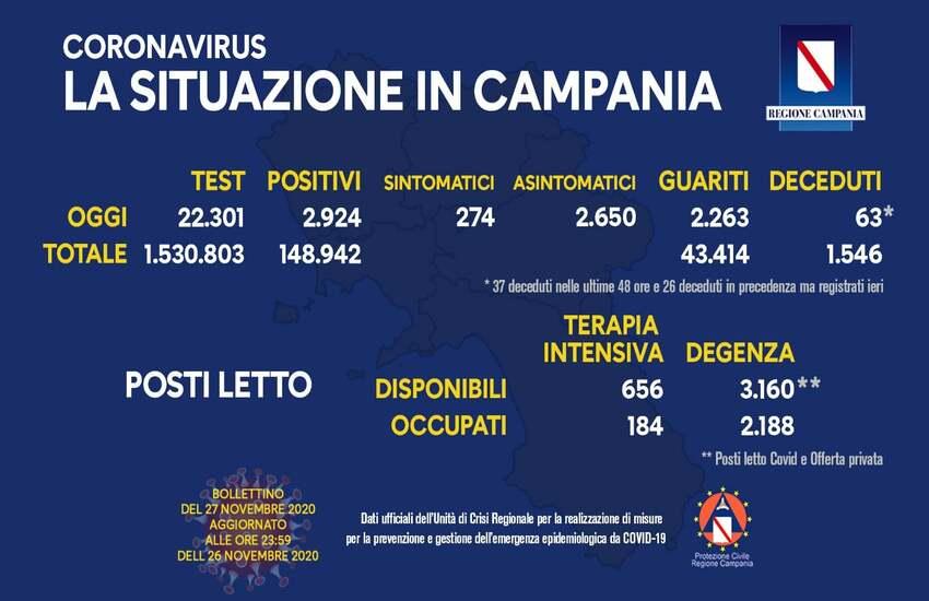Bollettino Covid in Campania, sono 2.924 i positivi di oggi