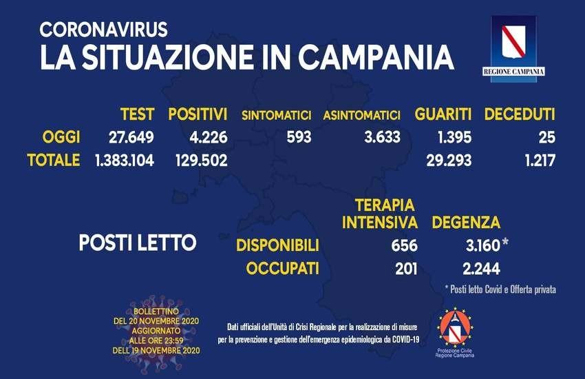 Bollettino Covid in Campania, nuovo rialzo di contagiati