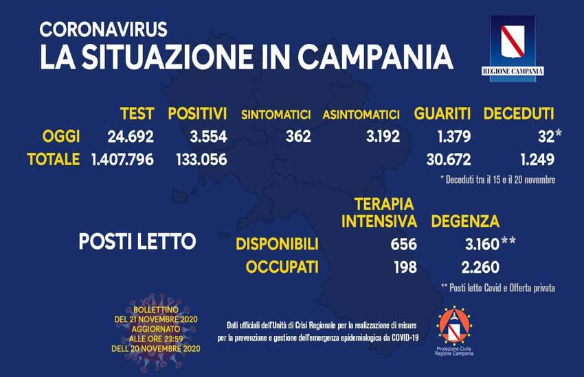 Bollettino Covid-19 in Campania, leggero calo dei positivi