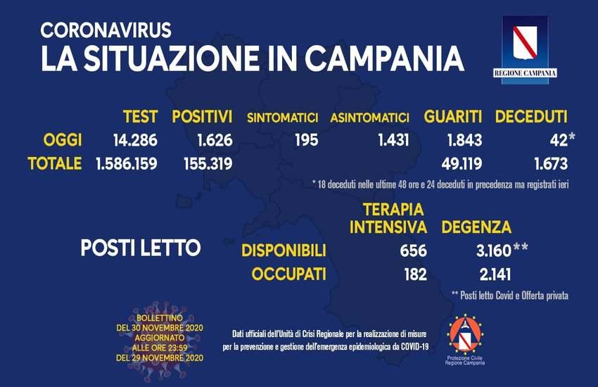 Bollettino Covid in Campania, situazione in graduale miglioramento: sono 1.626 i positivi di oggi