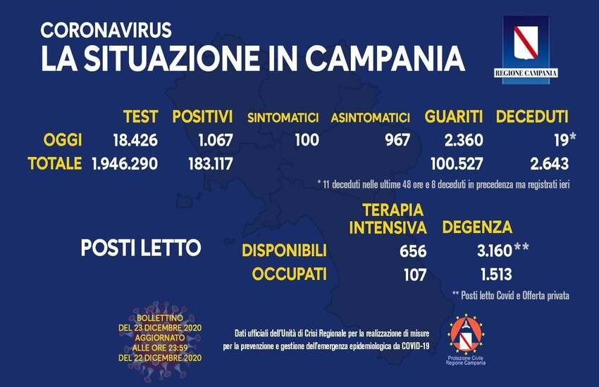 Bollettino Campania, sale nuovamente il numero di contagiati