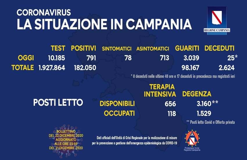 Aggiornamento Covid in Campania, la situazione di oggi: 791 positivi su 10.185 tamponi