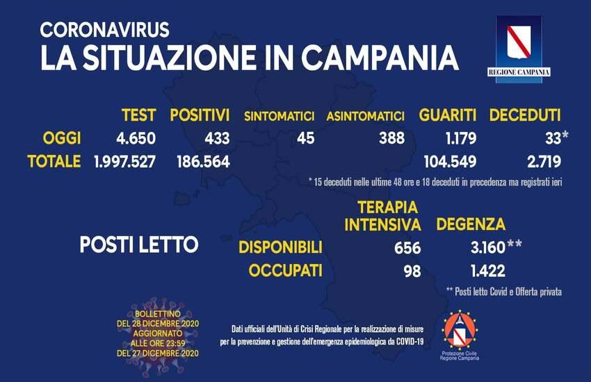 Covid-19, aggiornamento in Campania: 433 positivi e 33 deceduti