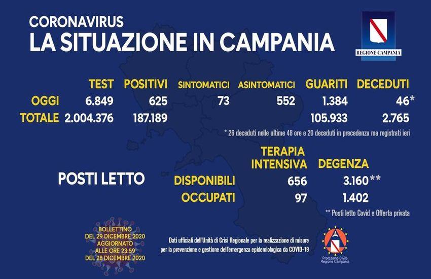 Aggiornamento Covid in Campania, 625 positivi