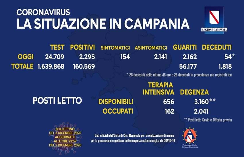 Bollettino Covid oggi in Campania: 2.295 positivi