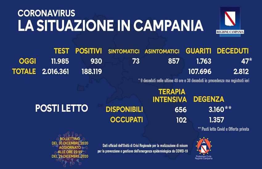 Aggiornamento Covid in Campania, la situazione