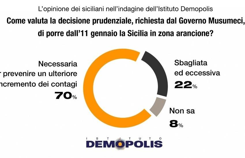 """""""Zona arancione"""", maggioranza dei siciliani è favorevole, lo dice un sondaggio di Demopolis. Ma era proprio necessario?"""