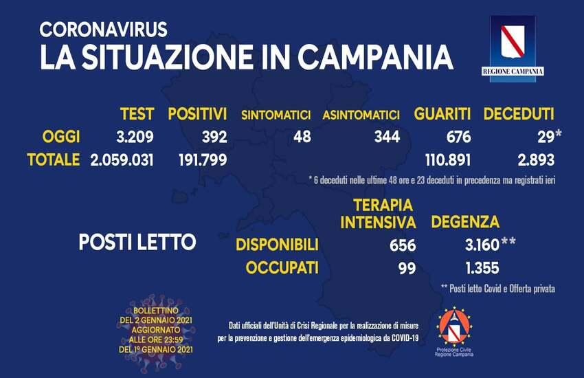 Bollettino Covid in Campania, 392 positivi ma a fronte di pochi tamponi